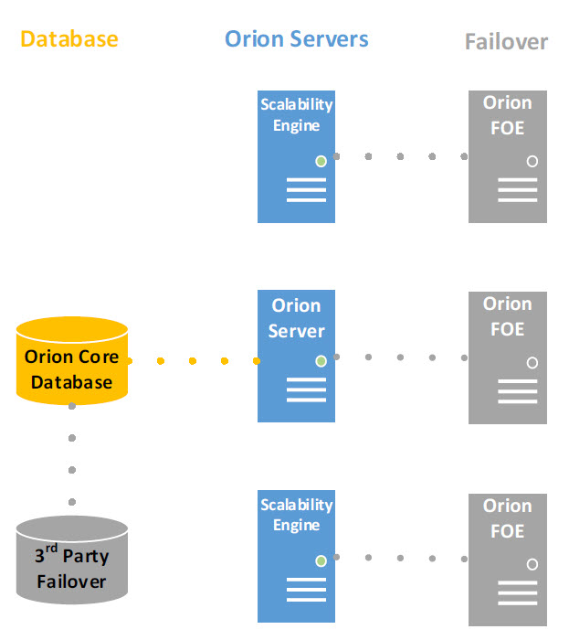 Scalable performance monitoring orion platform solarwinds for Consul high availability