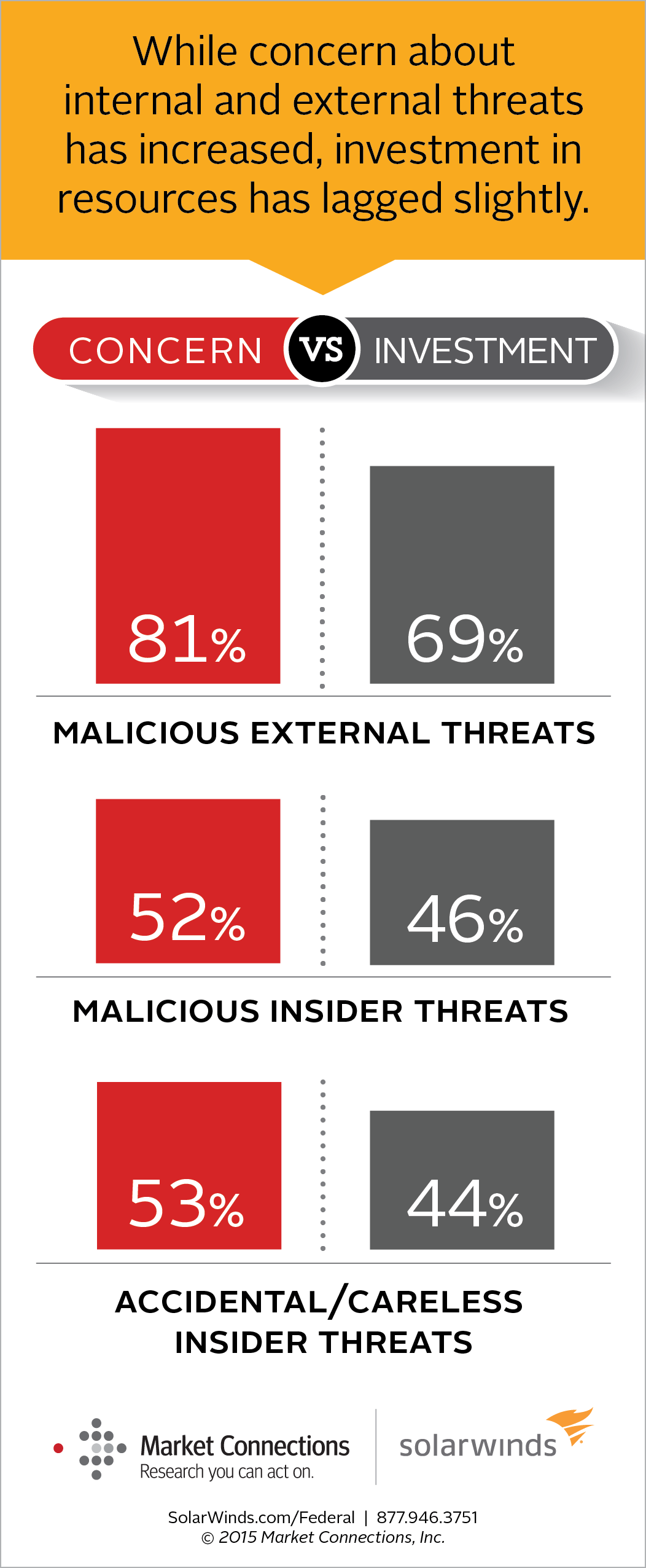 Cybersecurity in the federal government cybersecurity threat concern vs investment 1betcityfo Image collections