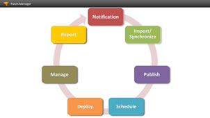 View of SolarWinds' patch management tool simplifying the patch management process