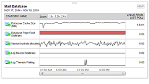 View of mailbox database capacity with SolarWinds Exchange Server monitoring tool.