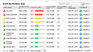 View of mailbox sizes within Exchange server monitoring software.