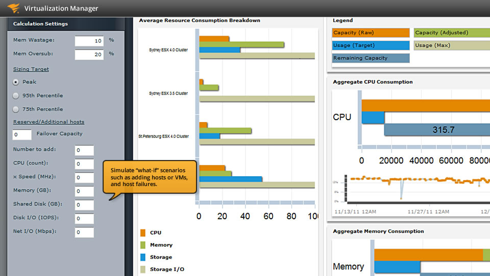 View of SolarWinds cloud monitoring, right sizing and cloud capacity planning capabilities.