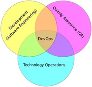 DevOps - The Intersection of Development, QA, and Operations