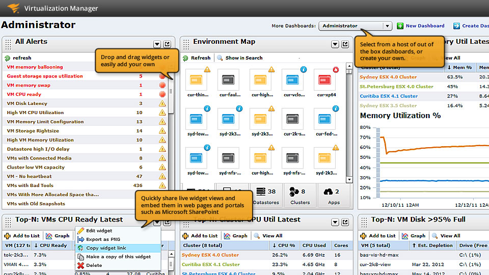 View of VMWare monitoring dashboards