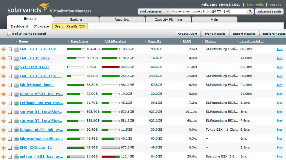View of VMWare monitoring finding bottlenecks and performance issues