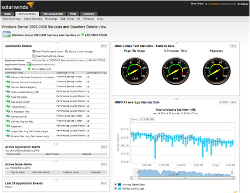 Dashboard of Windows performance monitoring capabilities