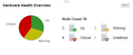 Hardware health check software with SolarWinds server monitor.