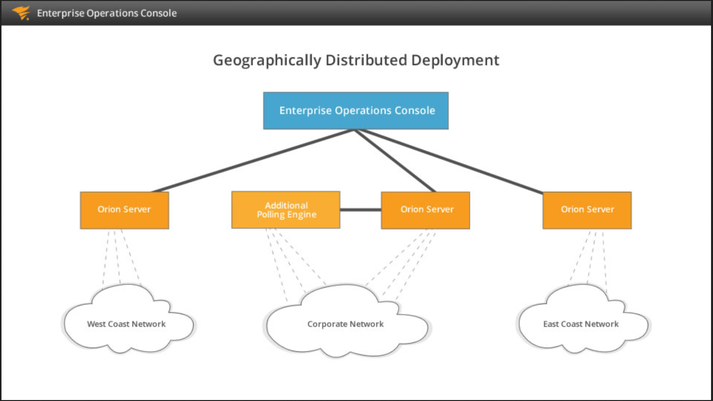 View of centralized deployment