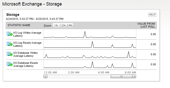 View of Exchange Server monitoring and storage performance issues.