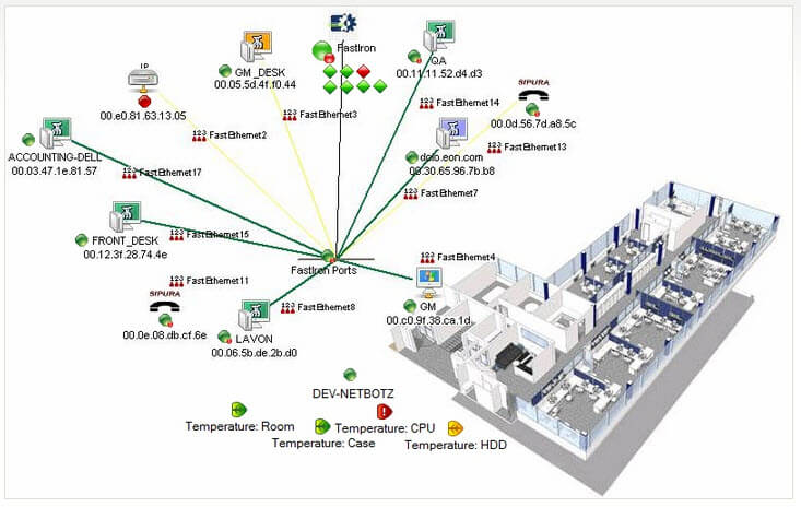View of Cisco device mapping and performance features.