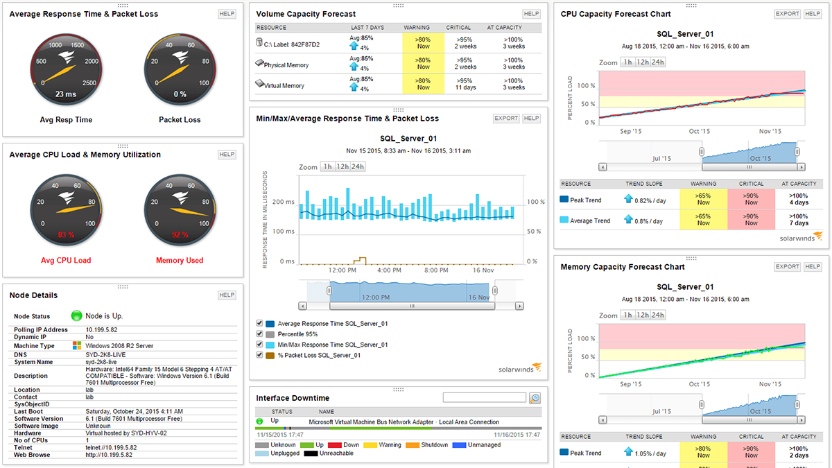 View of Windows performance monitoring for customized apps