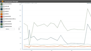 Screenshot of vm performance monitoring.