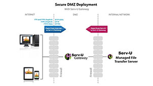 Secure Gateway for File Transfer in DMZ Networks