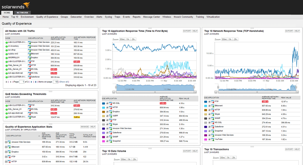 Top Free Network Monitoring Tools In 2019 Dnsstuff